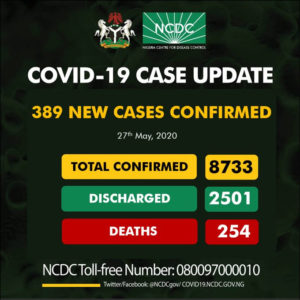 Kogi finally in the book as Nigeria records 389 new cases of Covid-19