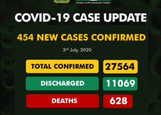 Covid-19: Cross River Remains COVID-19 Free as Nigeria records 454 new cases